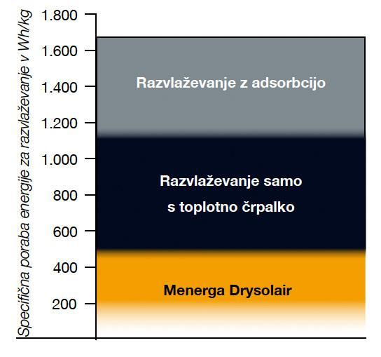Drysolair-2