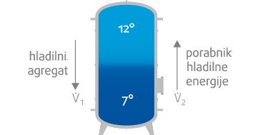 Accutemp-akumulacija hladilnega medija-Menerga