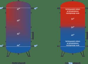 Zalogovnik-Hranilnik-tople-vode-Hranilnik-hladne-vode-Accutemp