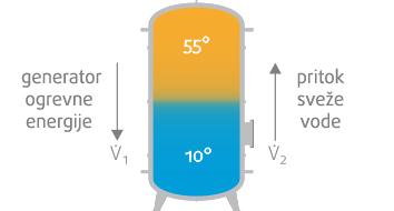 Sanitemp-ogrevanje sanitarne tople vode-Menerga