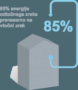 85% toplotni izkoristek pri prezračvenju kuhinj