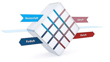 Križni rekuperator - shema delovanja