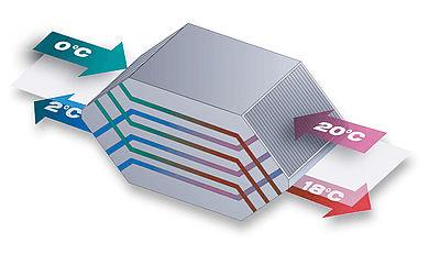 Protitočni rekuperator - shema delovanja