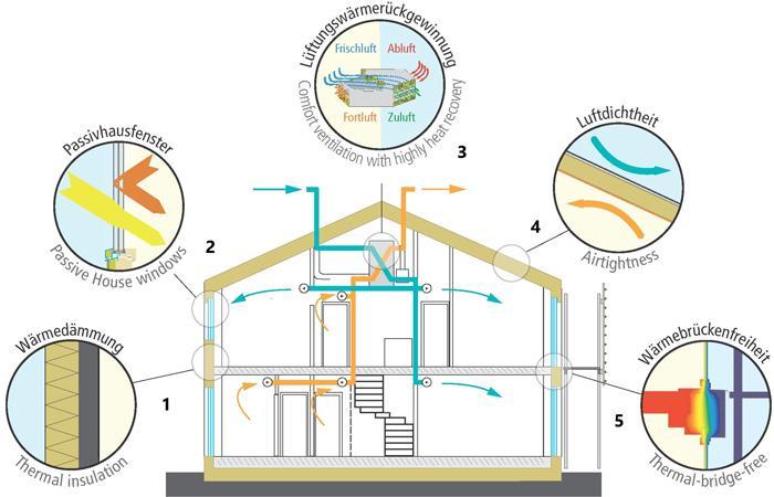 5-segmentov---toplotna-izolacija-stavbno-pohištvo-energetsko-učinkovito-prezračevanje-tesnost-stavbe-izničenje-toplotnih-mostov-