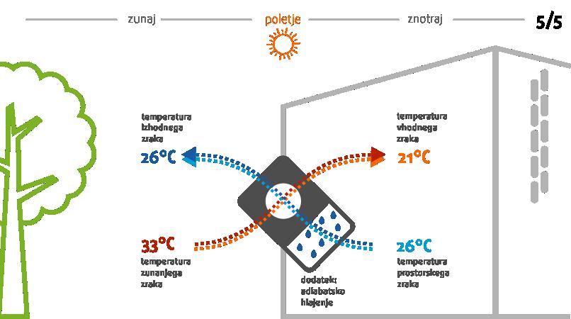 prezracevanje-z-rekuperacijo-rekuperator-adiabatsko-hlajenje-5