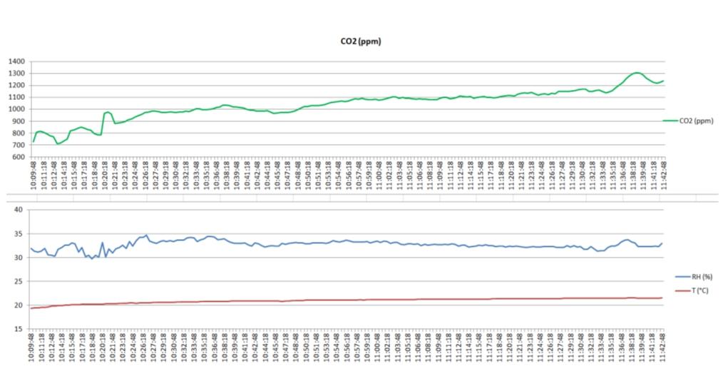 Klimatizacija in prezracevanje vrtcev-intervalna meritev koncentracije CO2