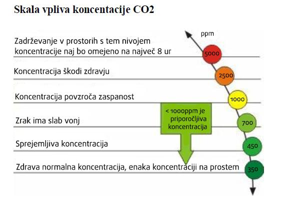 Klimatizacija in prezracevanje vrtcev- skala vpliva koncentracije CO2
