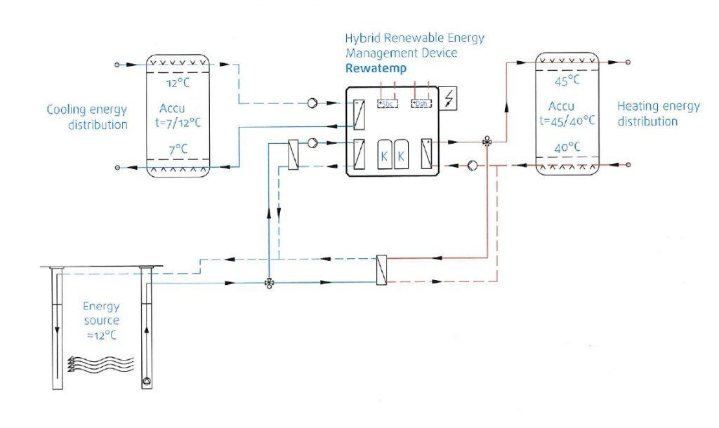 Klimatizacija proizvodnih hal - Primer priprave toplotne in hladilne energije iz obnovljivih virov