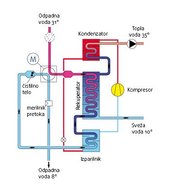 Priprava tople sanitarne vode v kampih -Kombinirana naprava - rekuperator + toplotna črpalka