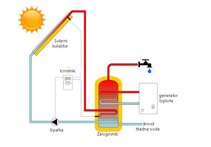 Priprava tople sanitarne vode v kampih_Aktivno solarno ogrevanje