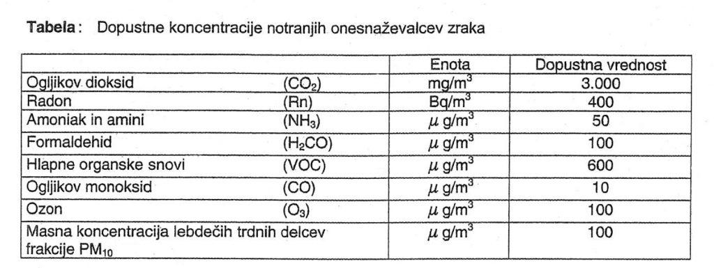 Tabela dopustne koncentracije notranjih onesnazevalcev zraka