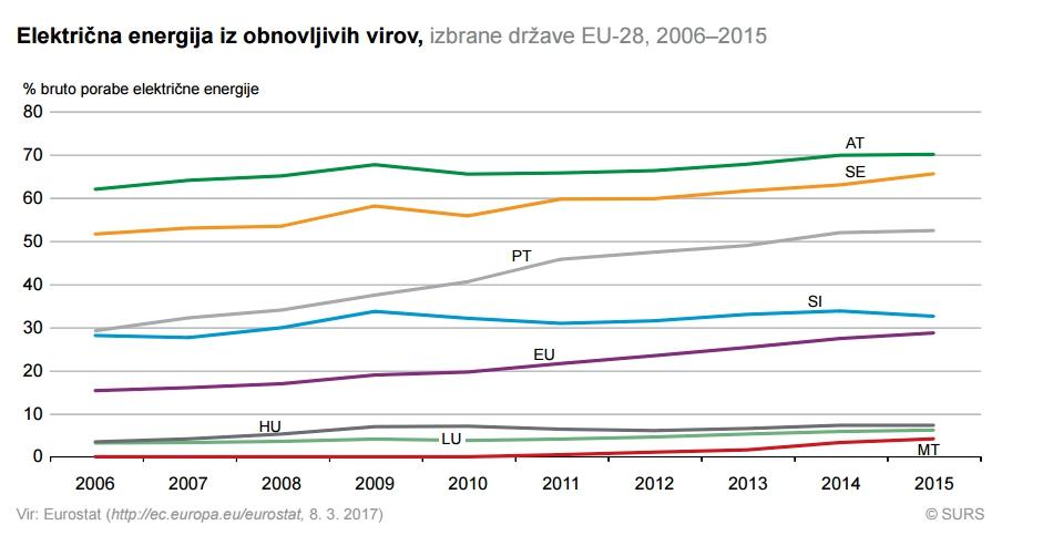 Elektricna energija iz obnovljivih virov EU