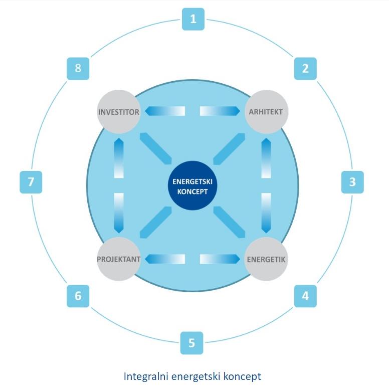 Energetsko varcna gradnja_energetski koncept