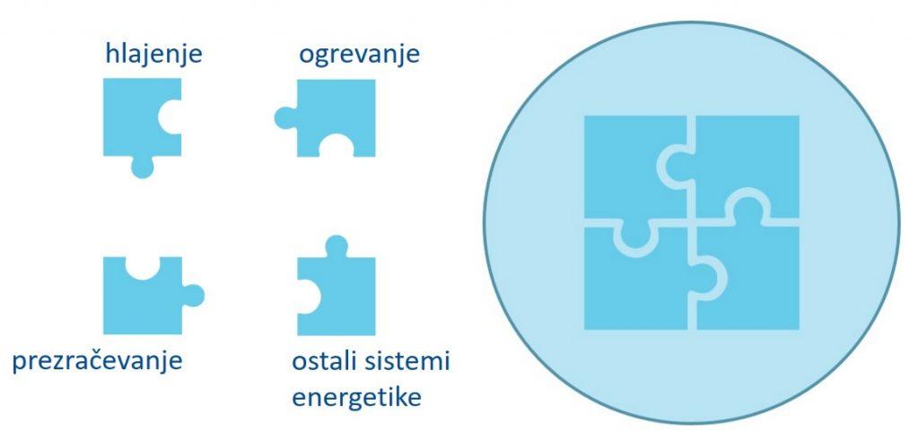 Energetsko varcna gradnja_hlajenje prezracevanje ogrevanje