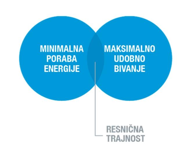 Energetsko varcna gradnja_resnicna trajnost