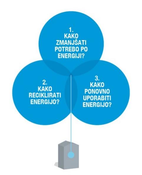 Energetsko varcna gradnja_uporaba energije