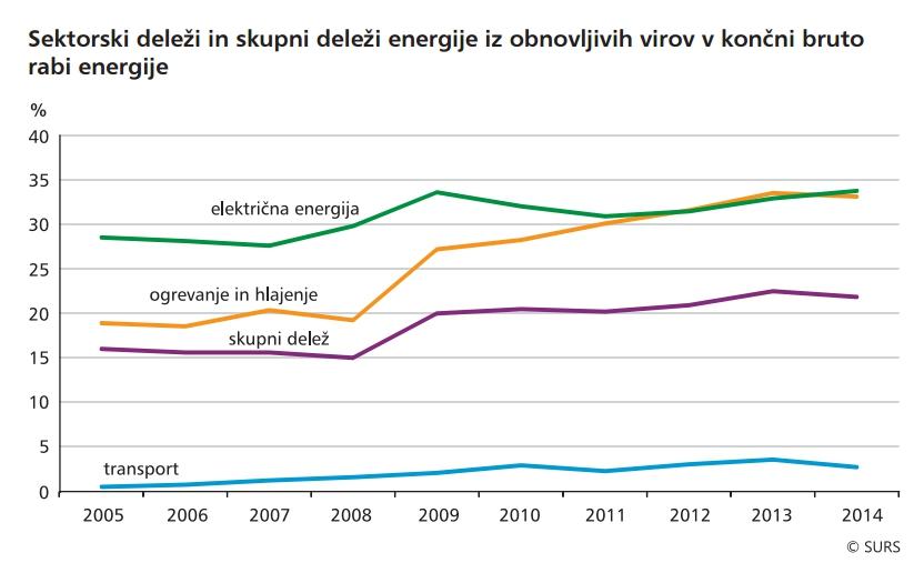 Sektorski delezi energije iz obnovljivih virov v koncni bruto rabi energije
