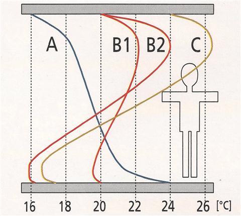 toplozracno ogrevanje_razporeditev temperature po prostoru