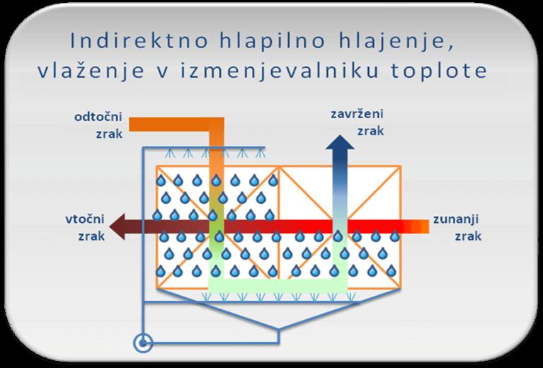 Adiabatika_adiabatsko_hlajenje s prezracevalnimi napravami-hlajenje_hladilni sistemi