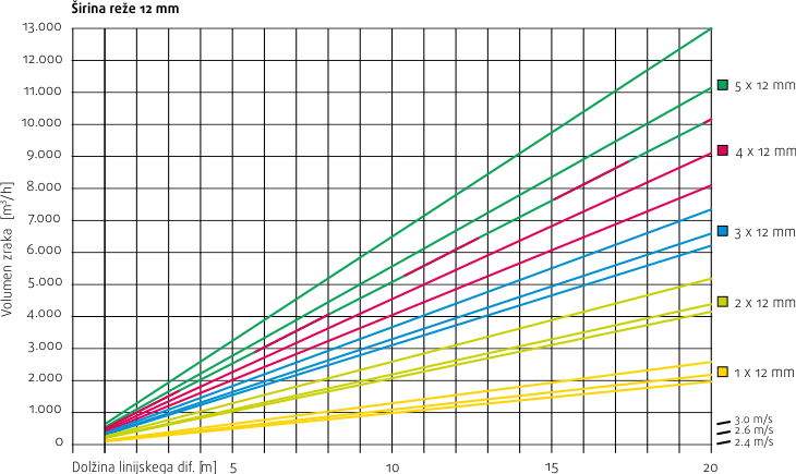 Linijski difuzorji - sirina reze 12mm