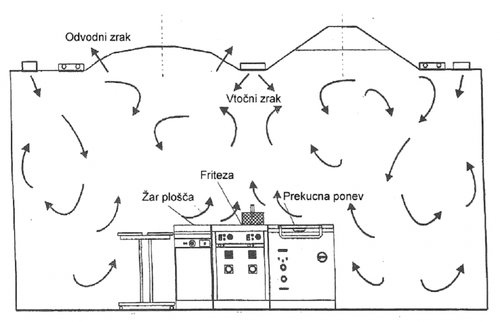 Prezracevanje kuhinje_Induktivni tok zraka_Menerga