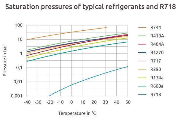 Voda-krivulja parnega tlaka vode