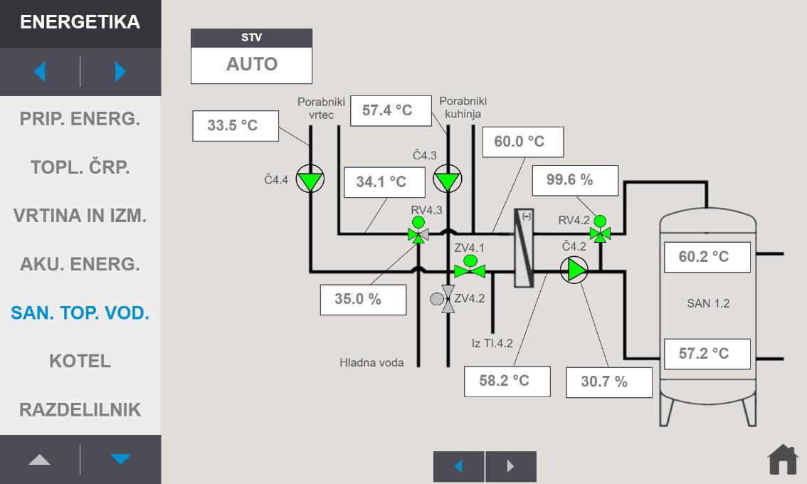 centralni-nadzorni-sistem-cns-sanitemp-sanitarna-topla-voda