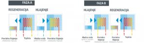 regeneracija-hlajenje-adconair-adiabatic-dx-carbonfree-faza-A-B