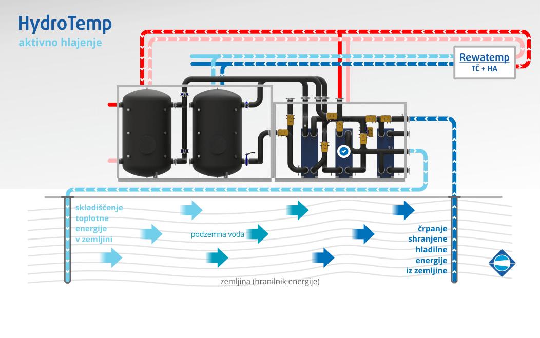 rezim-aktivno-hlajenje-hydrotemp-menerga