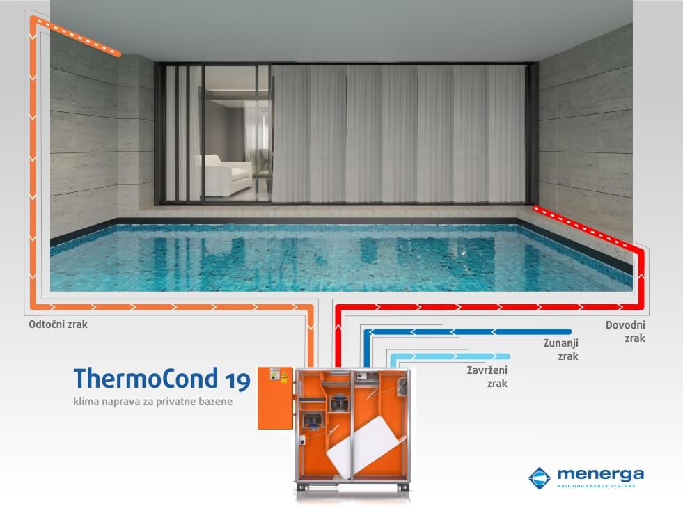 Notranji bazen - Menerga - ThermoCond 19