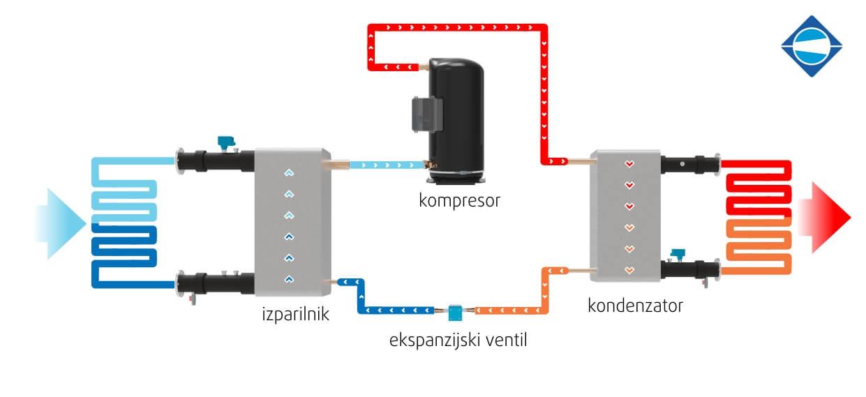 Kako deluje toplotna črpalka voda voda in toplotna črpalka zrak voda - Menerga - Rewatemp