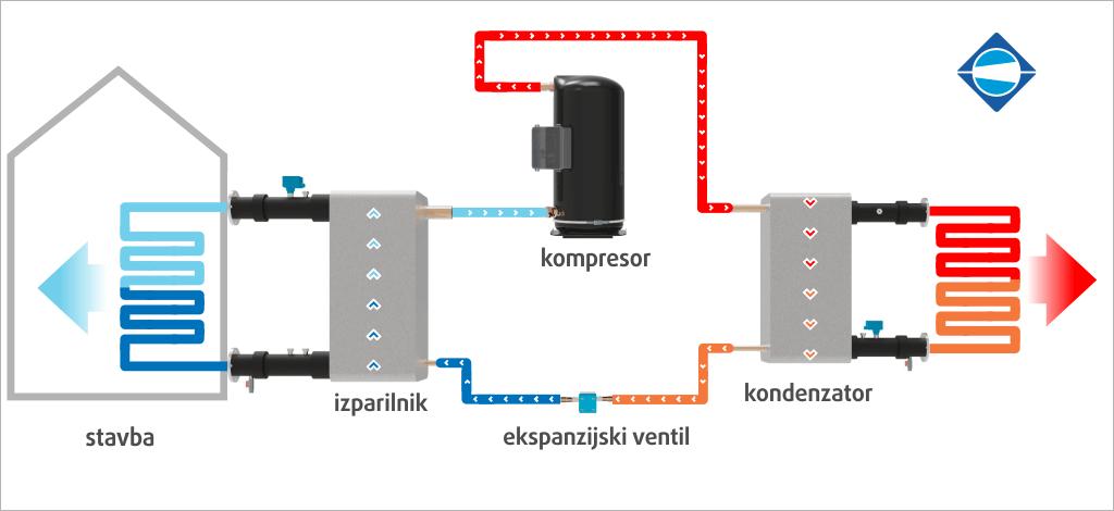 hladilni-agregat-kako-deluje-menerga