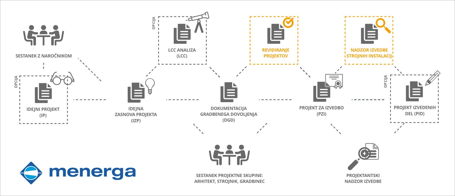 nadzor-izvedbe-strojnih-instalacij-revidiranje-projekta-menerga