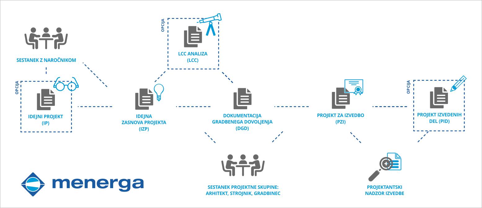 projektiranje-proces-izp-dgd-pzi-pid-dokumentacija-menerga