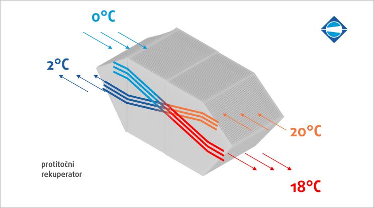 protitocni-rekuperator-zraka