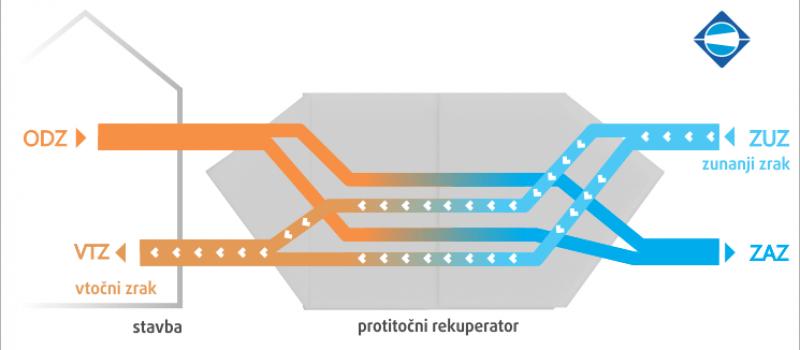 rekuperator-zraka-protitocni-krizanje-klimat-menerga-1
