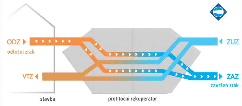 rekuperator-zraka-protitocni-krizanje-klimat-menerga-2