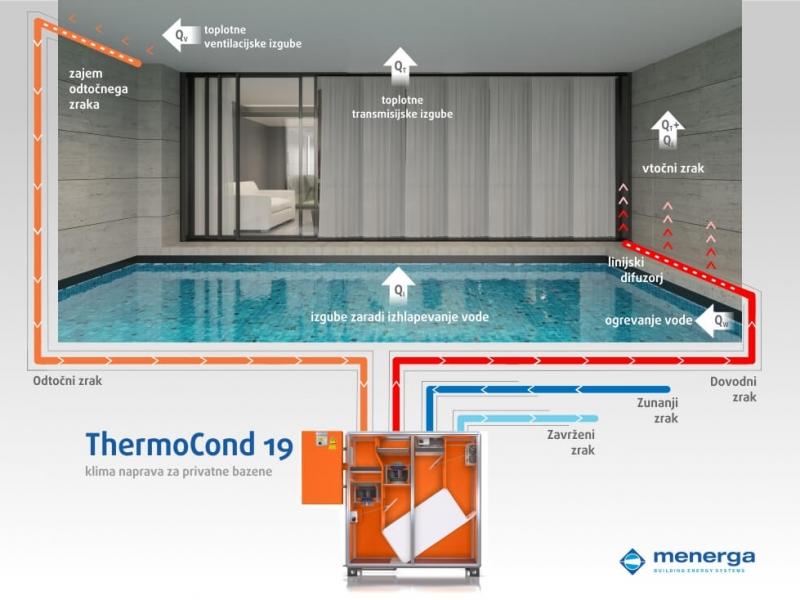 zasebni-bazenski-klimat-prezracevanje-bazena-thermocond-2